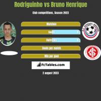 Rodriguinho vs Bruno Henrique h2h player stats