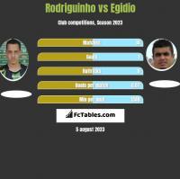 Rodriguinho vs Egidio h2h player stats