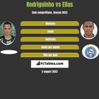 Rodriguinho vs Elias h2h player stats