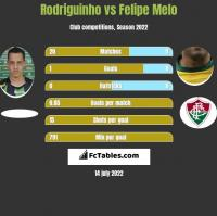 Rodriguinho vs Felipe Melo h2h player stats