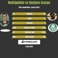 Rodriguinho vs Gustavo Scarpa h2h player stats