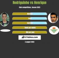 Rodriguinho vs Henrique h2h player stats