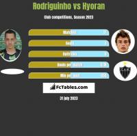 Rodriguinho vs Hyoran h2h player stats