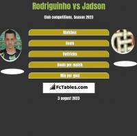 Rodriguinho vs Jadson h2h player stats