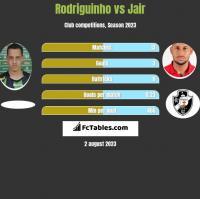 Rodriguinho vs Jair h2h player stats
