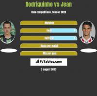 Rodriguinho vs Jean h2h player stats
