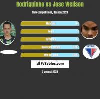 Rodriguinho vs Jose Welison h2h player stats