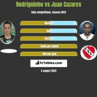 Rodriguinho vs Juan Cazares h2h player stats