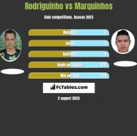 Rodriguinho vs Marquinhos h2h player stats
