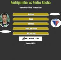 Rodriguinho vs Pedro Rocha h2h player stats