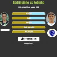 Rodriguinho vs Robinho h2h player stats