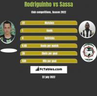 Rodriguinho vs Sassa h2h player stats