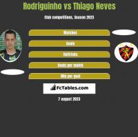 Rodriguinho vs Thiago Neves h2h player stats