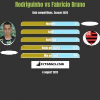 Rodriguinho vs Fabricio Bruno h2h player stats