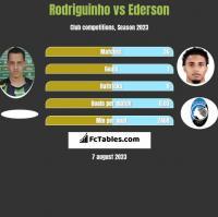 Rodriguinho vs Ederson h2h player stats