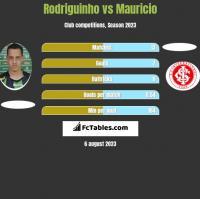 Rodriguinho vs Mauricio h2h player stats