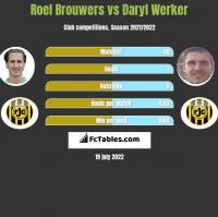 Roel Brouwers vs Daryl Werker h2h player stats