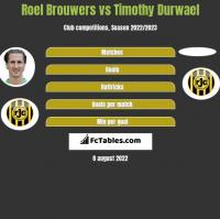 Roel Brouwers vs Timothy Durwael h2h player stats