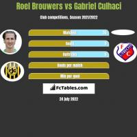 Roel Brouwers vs Gabriel Culhaci h2h player stats