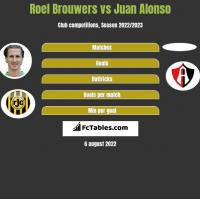 Roel Brouwers vs Juan Alonso h2h player stats