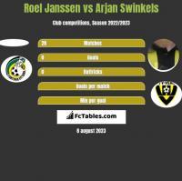 Roel Janssen vs Arjan Swinkels h2h player stats