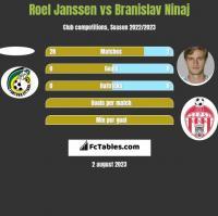 Roel Janssen vs Branislav Ninaj h2h player stats