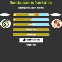 Roel Janssen vs Cian Harries h2h player stats