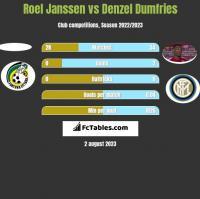Roel Janssen vs Denzel Dumfries h2h player stats
