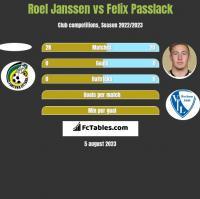 Roel Janssen vs Felix Passlack h2h player stats