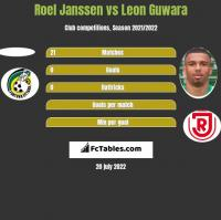 Roel Janssen vs Leon Guwara h2h player stats