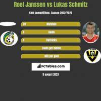 Roel Janssen vs Lukas Schmitz h2h player stats