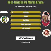Roel Janssen vs Martin Angha h2h player stats