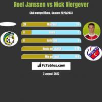 Roel Janssen vs Nick Viergever h2h player stats