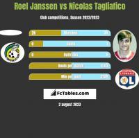 Roel Janssen vs Nicolas Tagliafico h2h player stats
