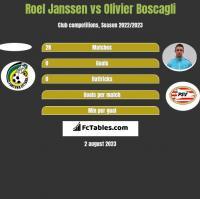 Roel Janssen vs Olivier Boscagli h2h player stats