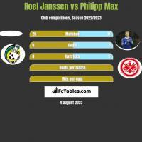 Roel Janssen vs Philipp Max h2h player stats