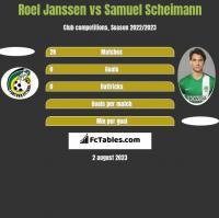 Roel Janssen vs Samuel Scheimann h2h player stats