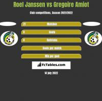 Roel Janssen vs Gregoire Amiot h2h player stats