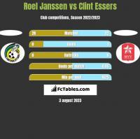 Roel Janssen vs Clint Essers h2h player stats