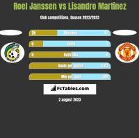 Roel Janssen vs Lisandro Martinez h2h player stats
