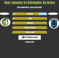 Roel Janssen vs Kristopher Da Graca h2h player stats