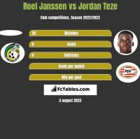 Roel Janssen vs Jordan Teze h2h player stats