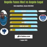 Rogelio Funes Mori vs Angelo Sagal h2h player stats