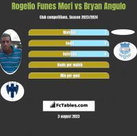 Rogelio Funes Mori vs Bryan Angulo h2h player stats