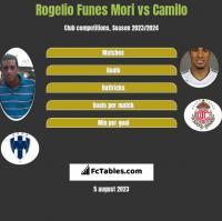 Rogelio Funes Mori vs Camilo h2h player stats