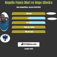 Rogelio Funes Mori vs Hugo Silveira h2h player stats
