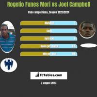 Rogelio Funes Mori vs Joel Campbell h2h player stats