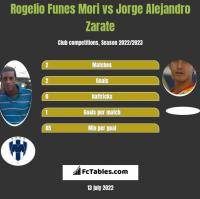 Rogelio Funes Mori vs Jorge Alejandro Zarate h2h player stats