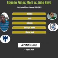 Rogelio Funes Mori vs Julio Nava h2h player stats