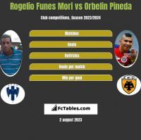 Rogelio Funes Mori vs Orbelin Pineda h2h player stats